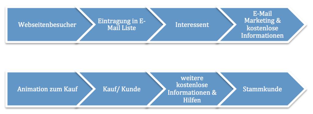 E-Mail Marketing Prozess